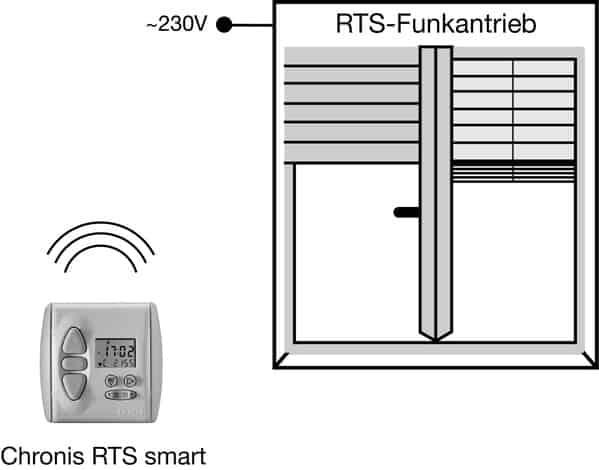 funkprogrammschaltuhr rts smart. Black Bedroom Furniture Sets. Home Design Ideas